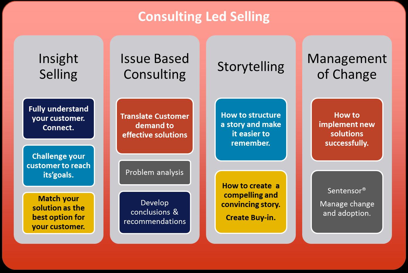 CLS framework