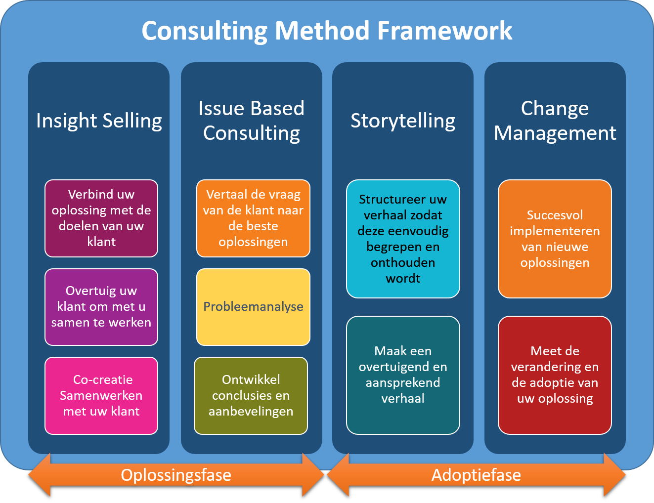 Consulting Method Framework - NL